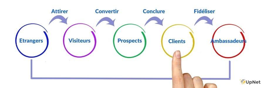 inbound marketing : attirer, fidéliser, convertir