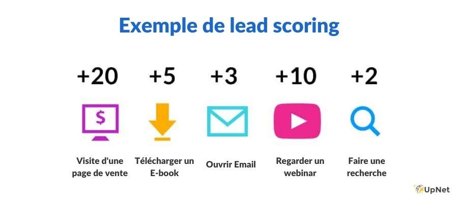 exemple de lead scoring