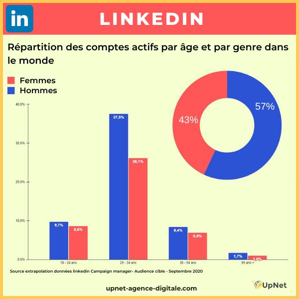 Quel réseau social prioriser pour votre entreprise ?