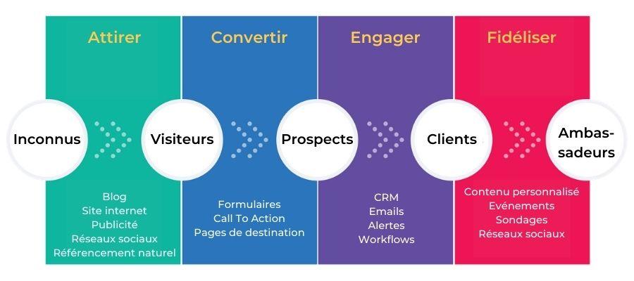 Inbound marketing, les différentes étapes