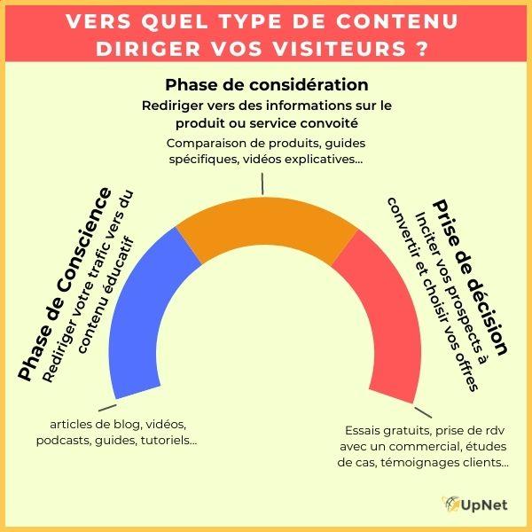 inbound marketing : quel contenu en fonction des phases du parcours d'achat