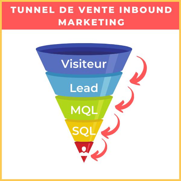 tunnel de vente inbound marketing