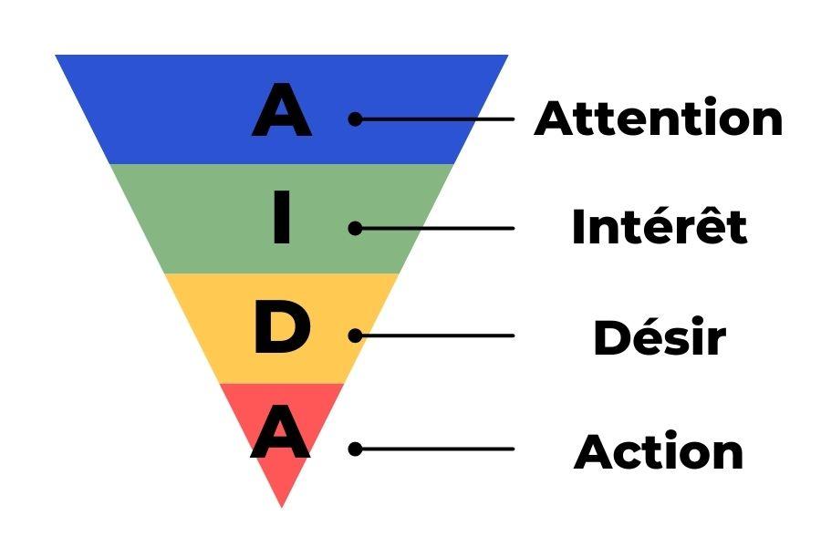 méthode AIDA