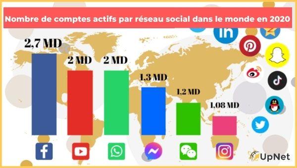 social selling : nombre de comptes actifs par réseau social